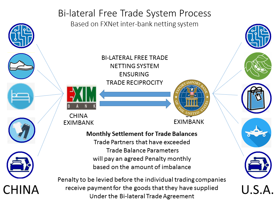Bi-lateral Free Trade System Model